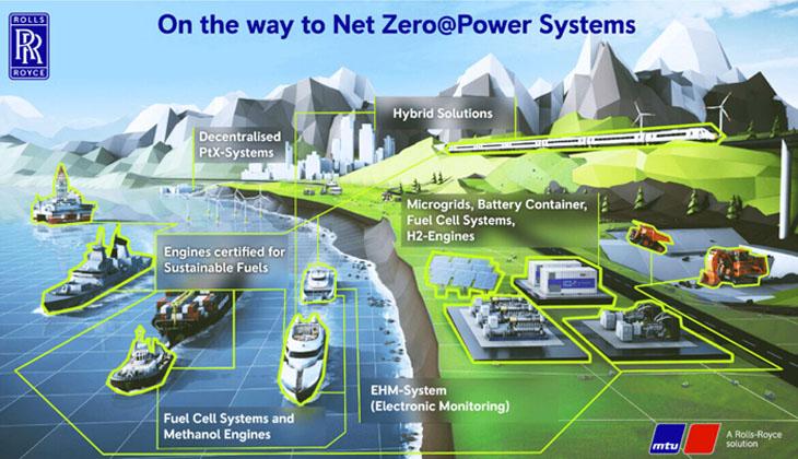 ROLLS-ROYCE POWER SYSTEMS, 2030 YILINA KADAR EMİSYONLARI AZALTMAK İÇİN YOL HARİTASI BELİRLİYOR